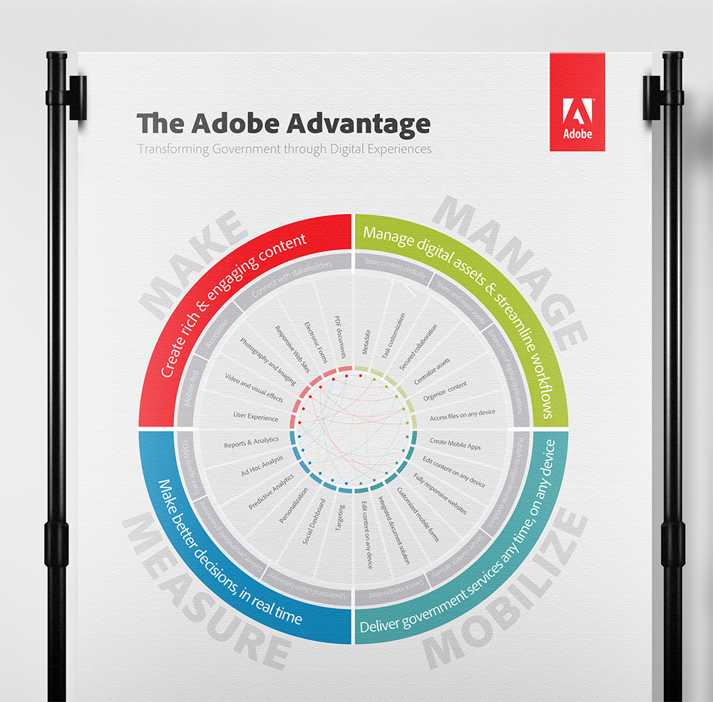 HintonX:  Make, Manage, Mobilize, Measure Adobe Campaign